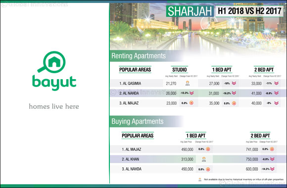 Sharjah continues to become more affordable, with rents and sales prices falling – Bayut H1 report