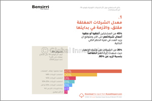 Kuwait COVID-19 Business Impact Survey Finds 45% of Businesses Have Shut Down Since February 2020, W ...